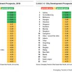 emerging cities list